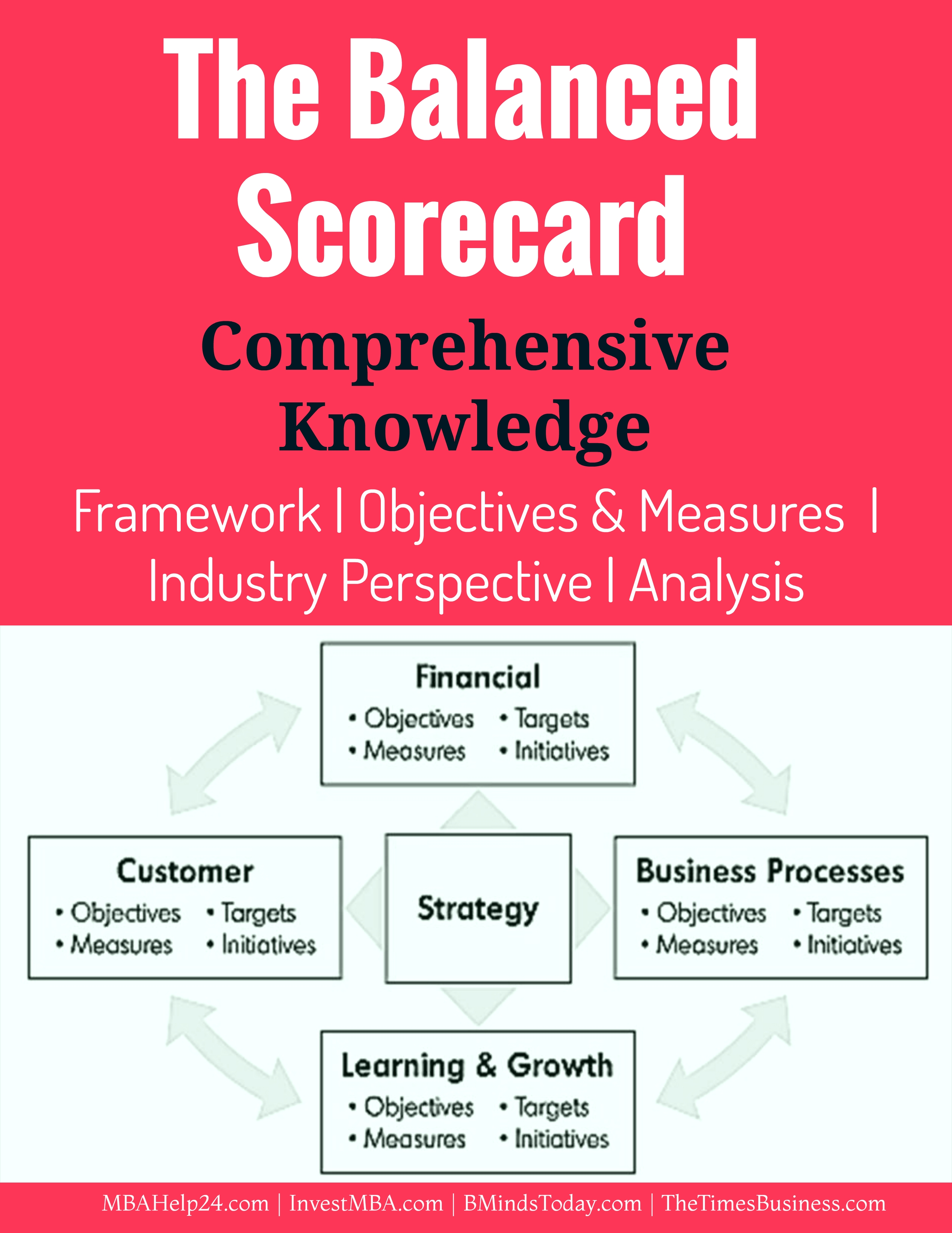 The Balanced Scorecard | Comprehensive Knowledge | Objectives and Measures of Four Perspectives Balanced Scorecard The Balanced Scorecard | Comprehensive Knowledge | Measures | Perspectives The balanced scorecard analysis and framework