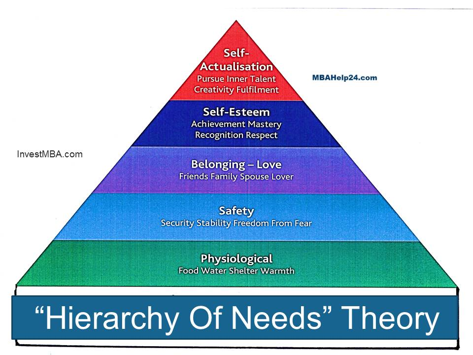 Maslow's hierarchy of needs- Maslow's FIVE Needs Systems, Physiological needs, Safety and security, Self-Esteem, self-actualisation, psychological needs hierarchy of needs Hierarchy Of Needs Theory | Maslow's FIVE Needs Systems | Motivation hierarchy of needs