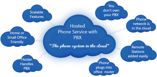 Business VOIP in Baltimore