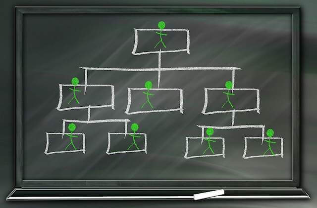 Chalkboard hierarchical depiction, with boxes, lines connecting, and green stick figure people drawn into the boxes. The hierarchy is THEIRS and the little Pavlovian reward to you, the promotion, is yours. It is yours for the securing of blind obedience and fealty.