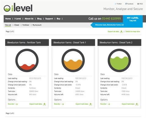 iLevel tool for farmers