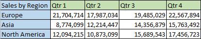 Regional data in rows