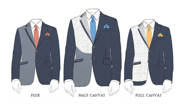 Types of suit jacket construction