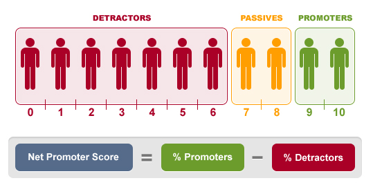 Quantification of Candidate Experience Graphic