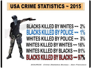 Trumpscrimestatistics