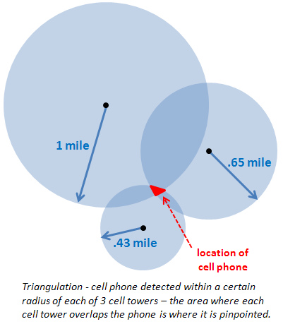 How a Cell Phone is Tracked