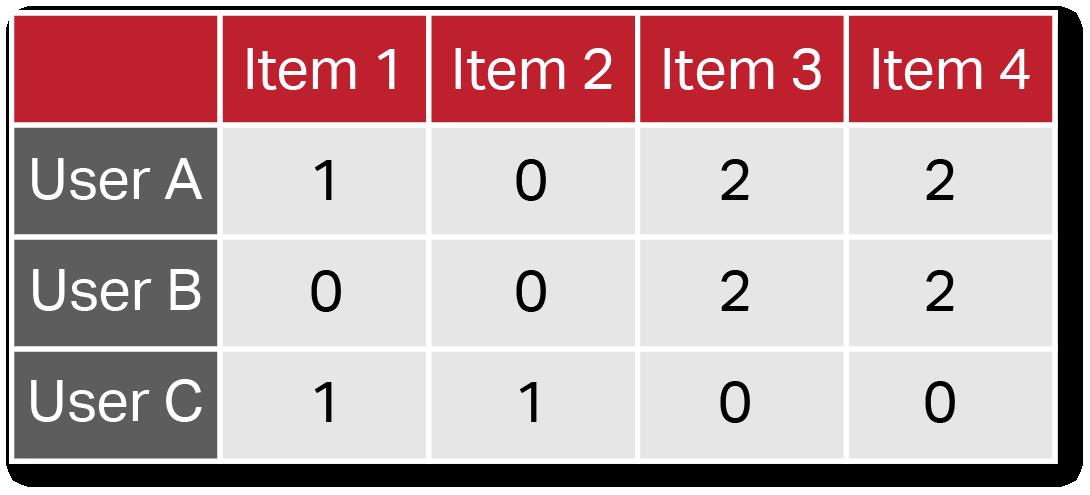 Matrix of weighted user/item interest scores