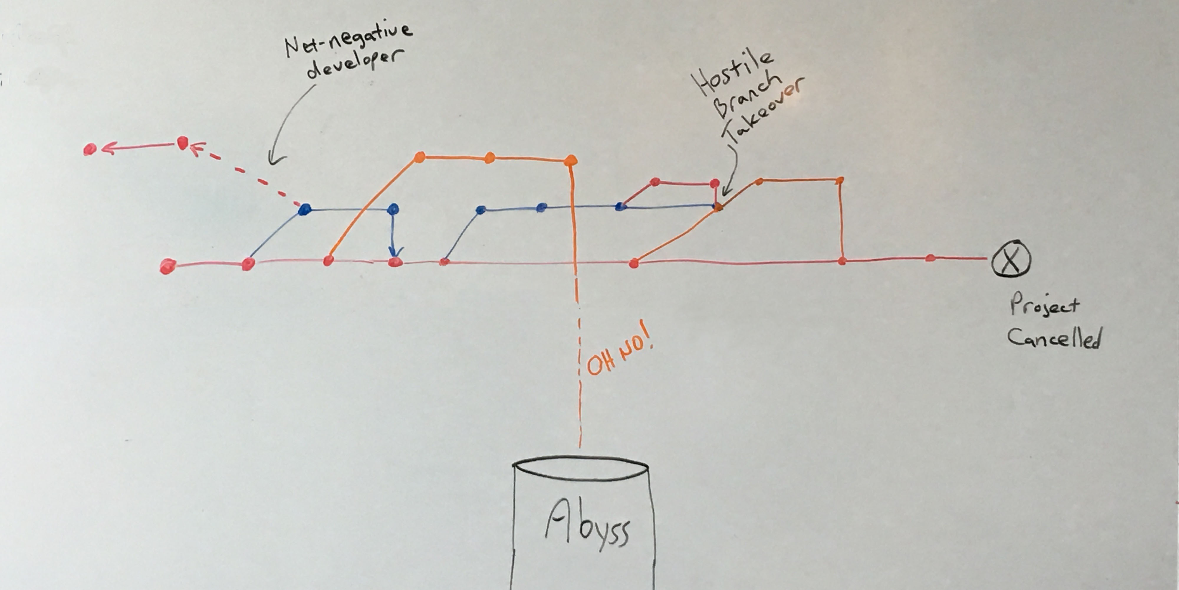 Whiteboard illustration of a parody git branching strategy