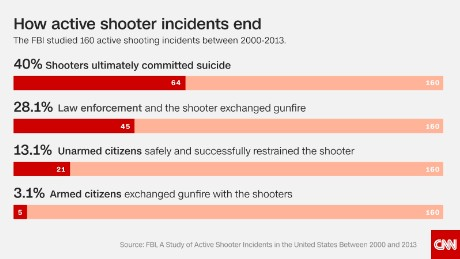 """Unlike a homicide or mass killing, the """"active"""" aspect implies that both law enforcement and citizens have the potential to affect the outcome of the event."""