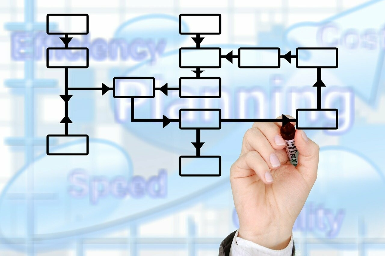 3 Basic Types of Organizational Structure