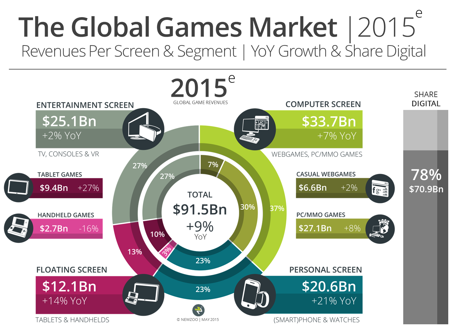 Newzoo Global Gaming Market 2015