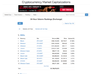 Cryptocurrency exchange by volume