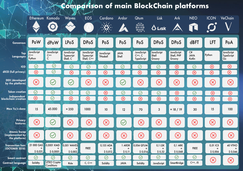 Comparison of blockchain platforms