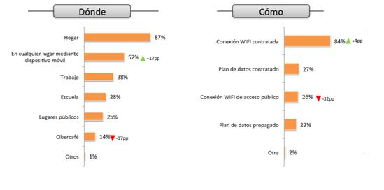 Dónde y Cómo se conectan los iternautas en México