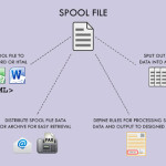 Spool FIle Management and Reporting