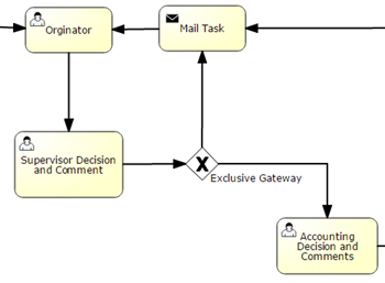 iworkflow process management