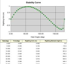 stabilitycurve