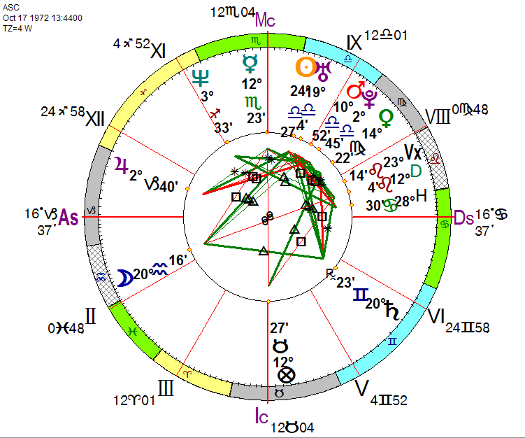 ASC's Natal Chart – Astrological Society of Connecticut, Inc