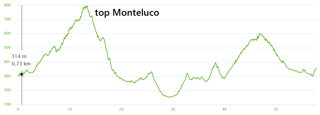 hoogteprofiel Monteluco