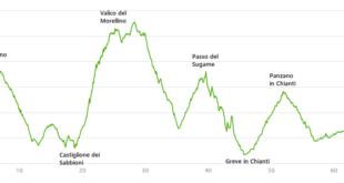 fietsroute Gaiole met Mortirolo in Toscane