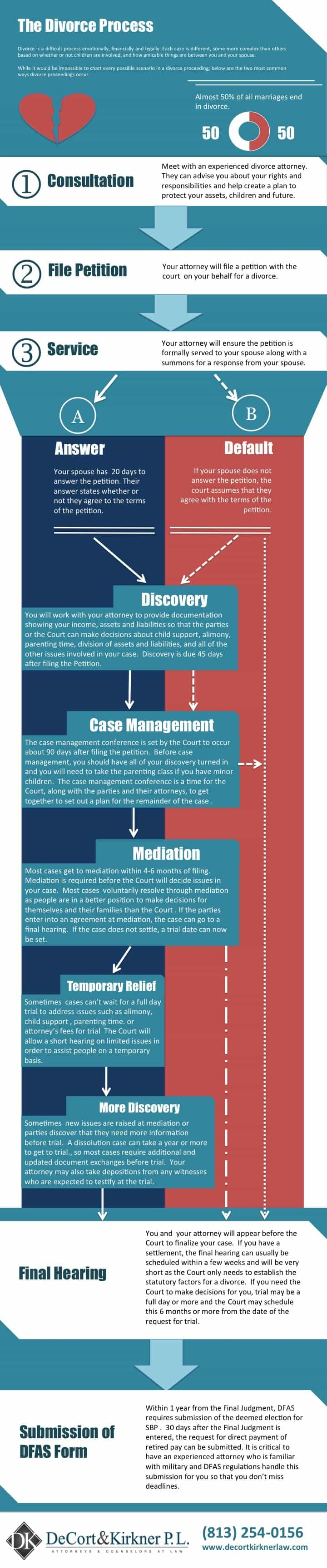 Infographic: The Divorce Process