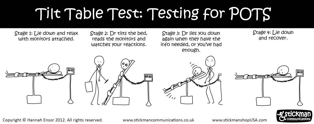 Stickman Tilt Test