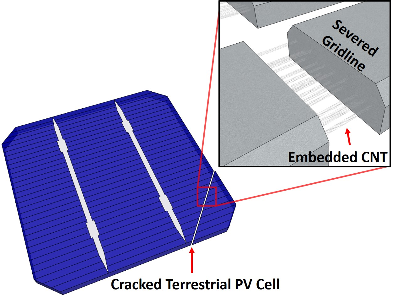 https://secureservercdn.net/192.169.220.223/49d.828.myftpupload.com/wp-content/uploads/2018/11/Cracked-Terrestrial-PV-Cell.jpg