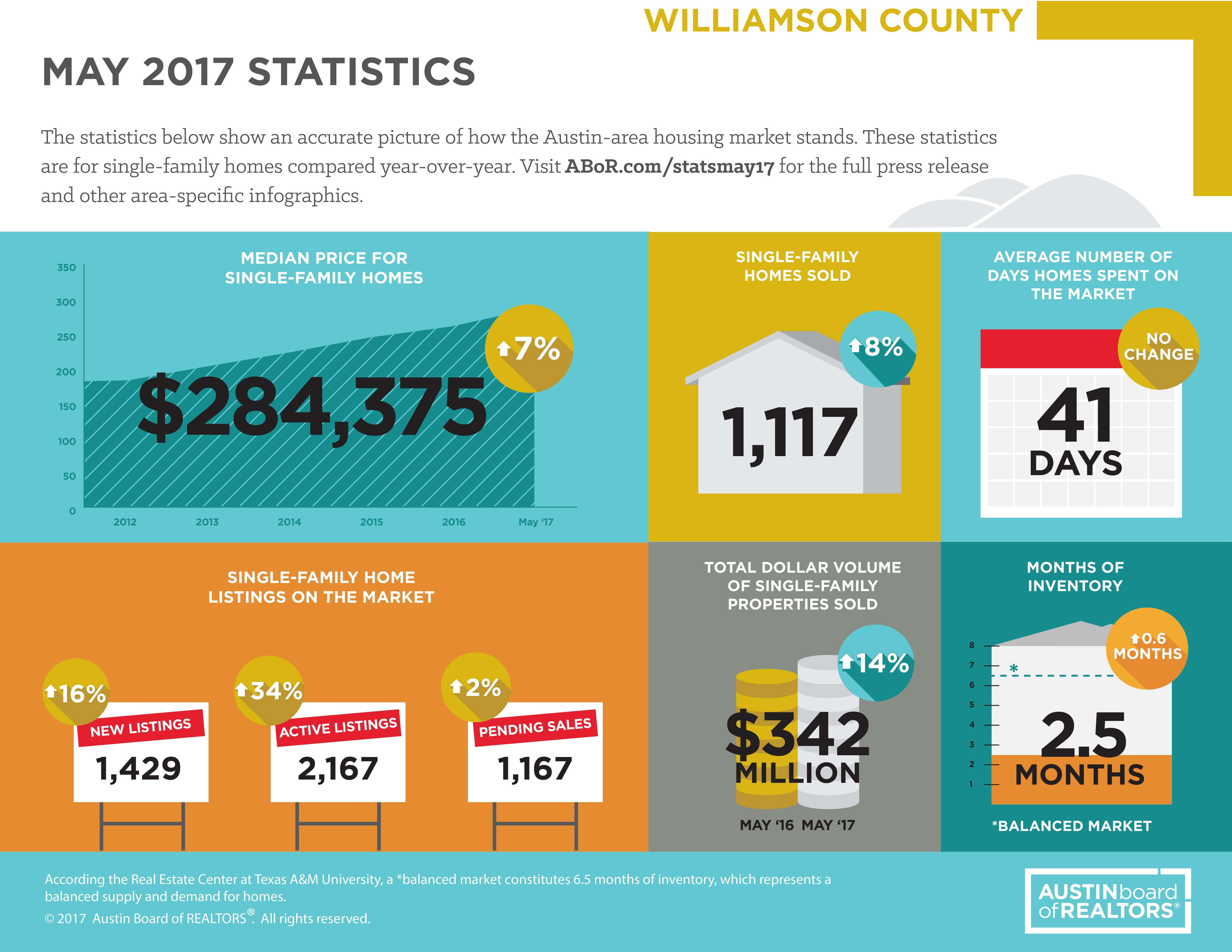 May Williamson County Stats