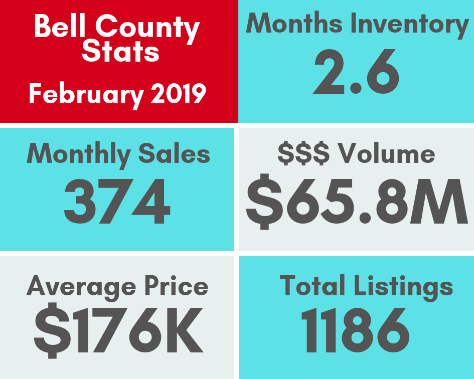 February 2019 market stats for Bell County