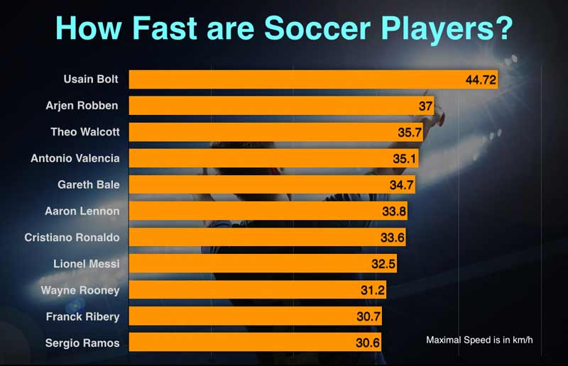 soccer-speed