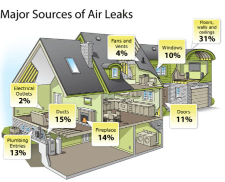 Sources of Air Leaks