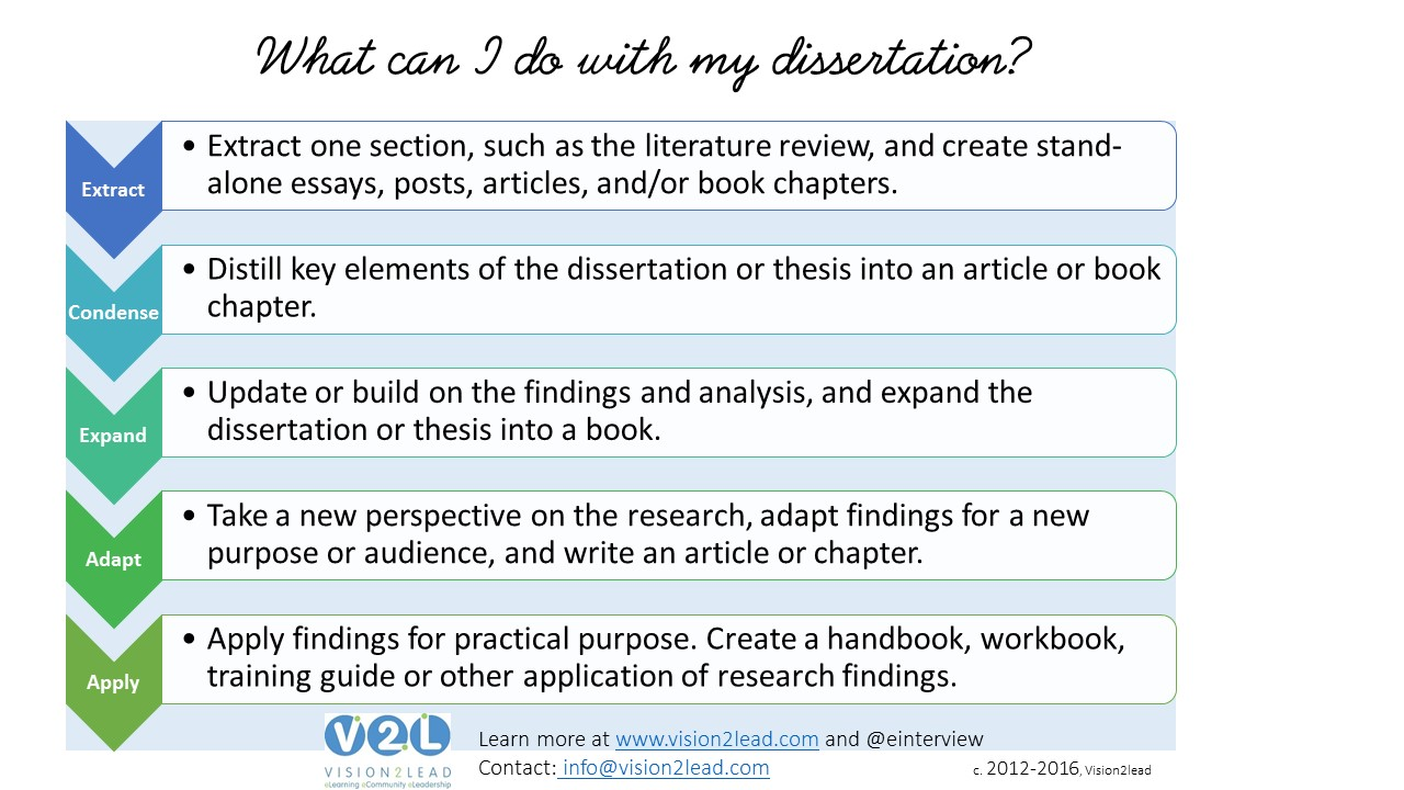 Use your dissertation as the basis for scholarly or practical publications!