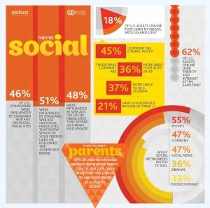 Nielsen Digital Consumer Infographic