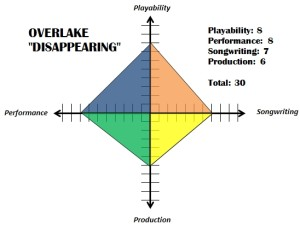 Overlake - Disappearing Chart