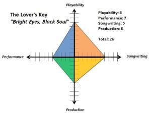 Lovers Key Bright Eyes Black Soul