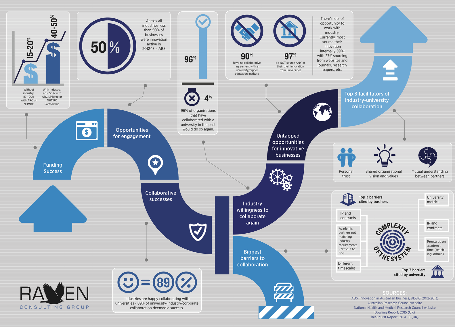 Industry engagement infographic
