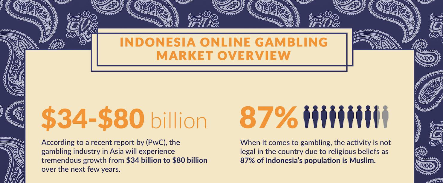 Indonesia Online Gambling Market