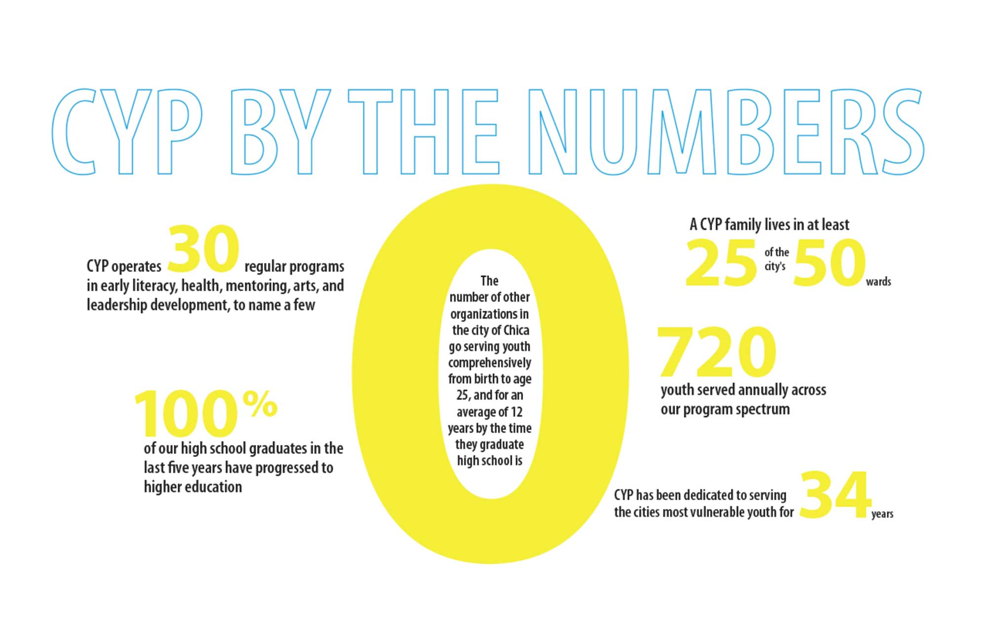 CYP By the Numbers