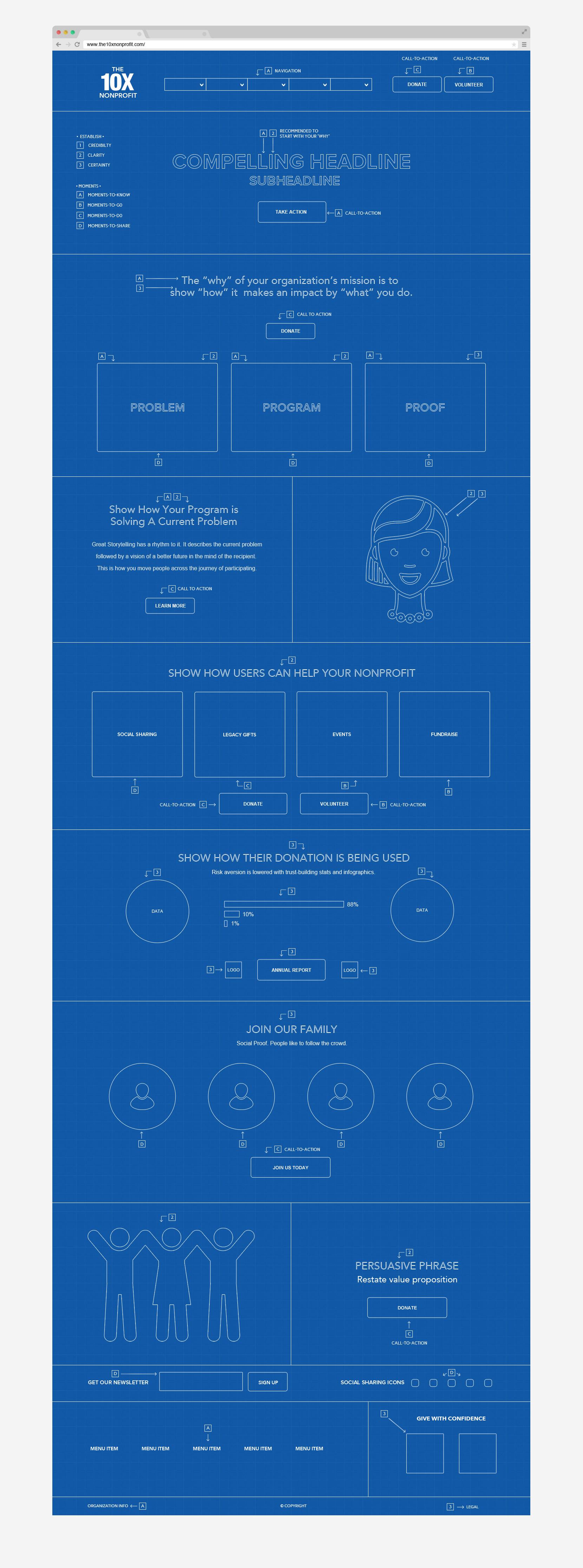 The Perfect Nonprofit Website Blueprint