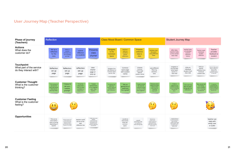 User-Journey-Map-Teacher-Perspective