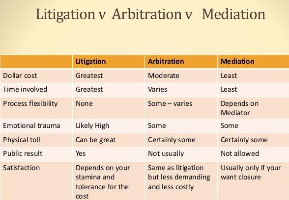 Litigation vs. Mediation vs. Arbitration