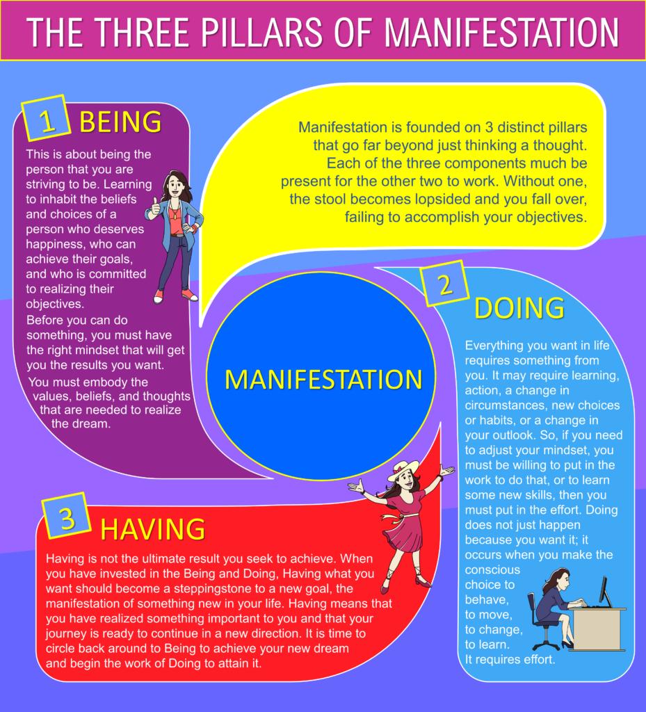 Manifestation: A New Way of Thinking