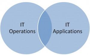 IT Operations versus IT Applications--overlapping venn diagram