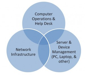 it operations breakdown into individual components
