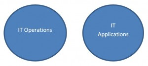 it operations versus it applications--the non-overlapping venn diagram
