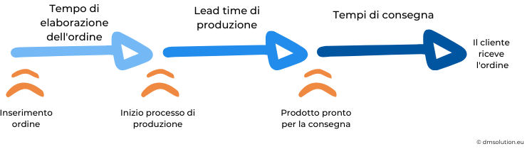 Lead time infografica