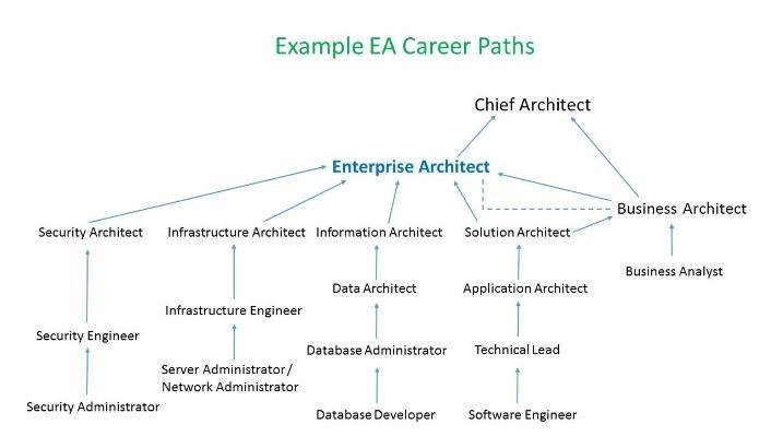 Enterprise Architecture Career Paths
