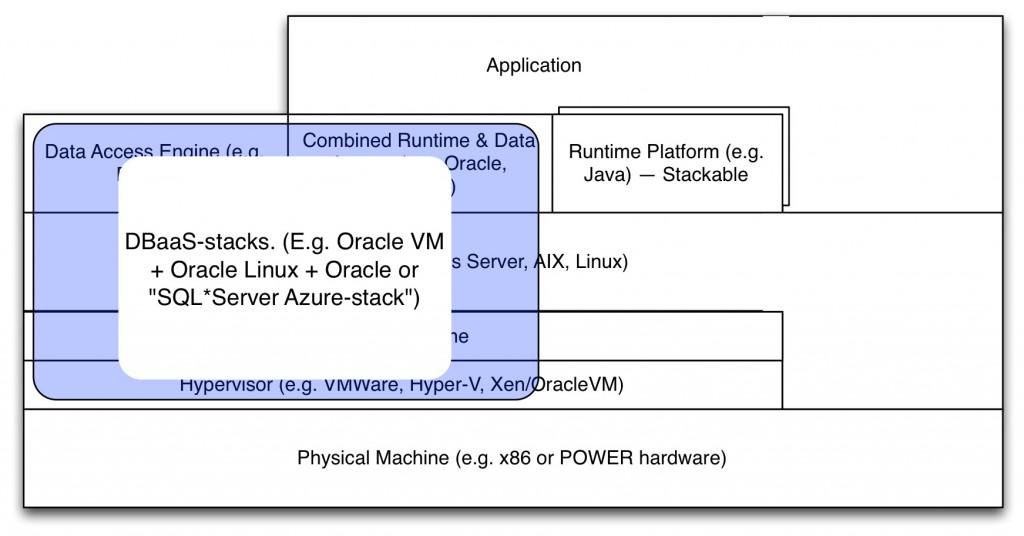 VerticalIntegration-OracleSQLServerStacks
