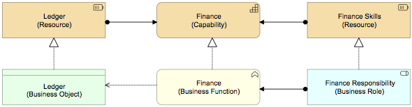 Abstractions - Business Layer and Strategy