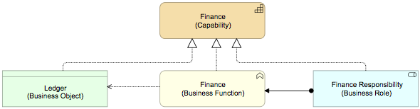 Capability - simplified
